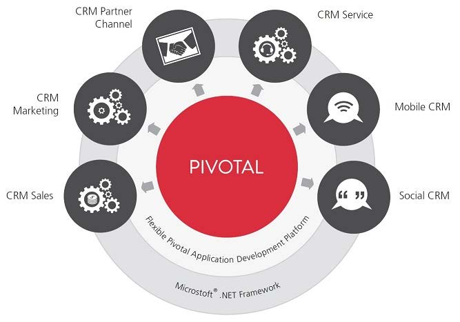 Pivotal software CRM para ventas complejas