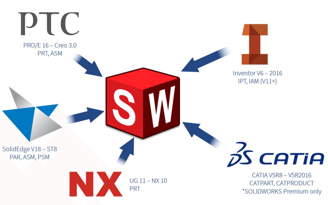 eTip: Aprende a trabajar con archivos de otros sistemas CAD con SOLIDWORKS gracias a 3D Interconnect